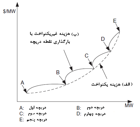 ترجمه (مقاله) پروژه الگوریتم بهینه سازی ازدحام ذرات مبتنی بر مالتی ایجنت ترکیبی برای توزیع اقتصادی برق