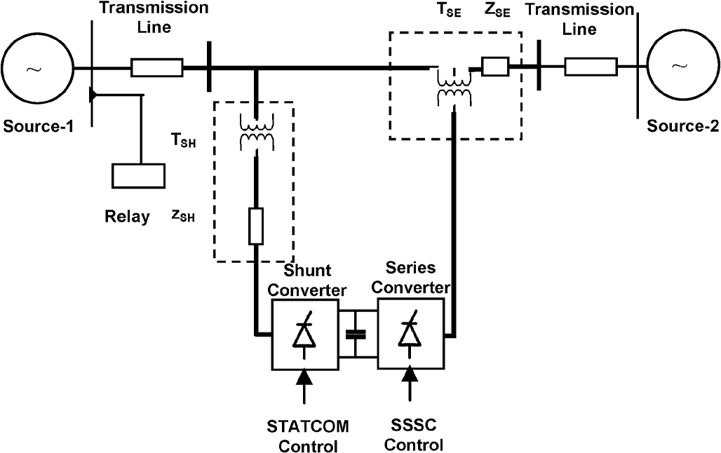 ترجمه مقاله یک مدل دادهکاوی برای حفاظت خط انتقال مبتنی بر ادوات FACTS