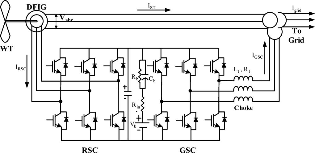 ترجمه مقاله تبدیل توان بادی نوع DFIG با تنظیم توان شبکه  برای مواقع کمبود باد