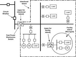 ترجمه مقاله مزایای واسطهای الکترونیک قدرت برای سیستمهای انرژی توزیع شده