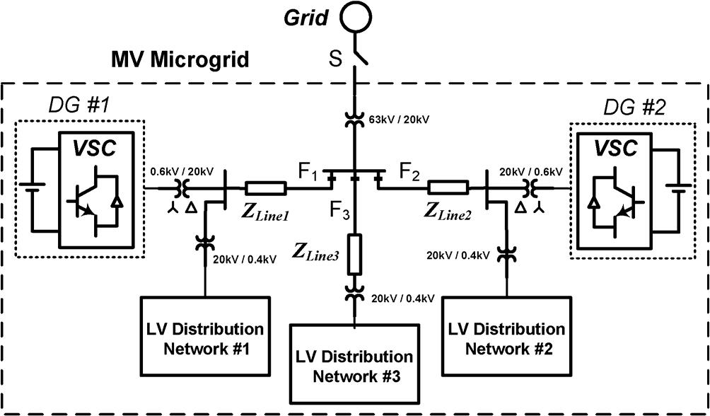 ترجمه مقاله راهبرد کنترلی جدید برای یک ریزشبکه ولتاژ متوسط چندباسه تحت شرایط نامتعادل