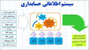 دانلود پاورپوینت طراحی ، پیاده سازی ، اجرا و بهره برداری سیستم های اطلاعاتی حسابداری